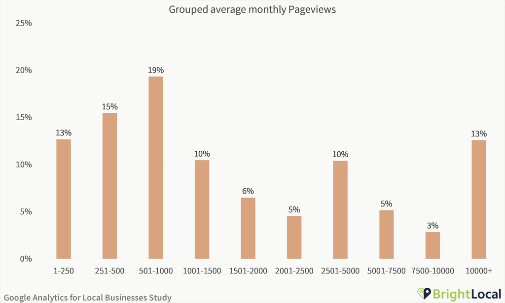 brightlocal local website average monthly pageviews