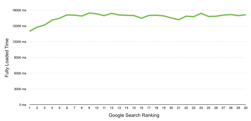 fully loaded time vs google search ranking