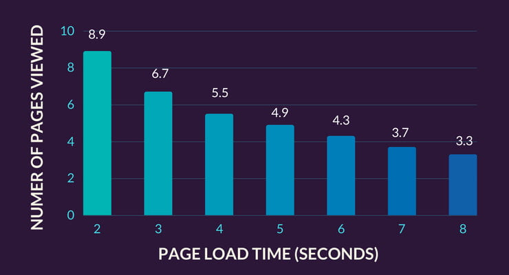 fully loaded time vs page visits per session
