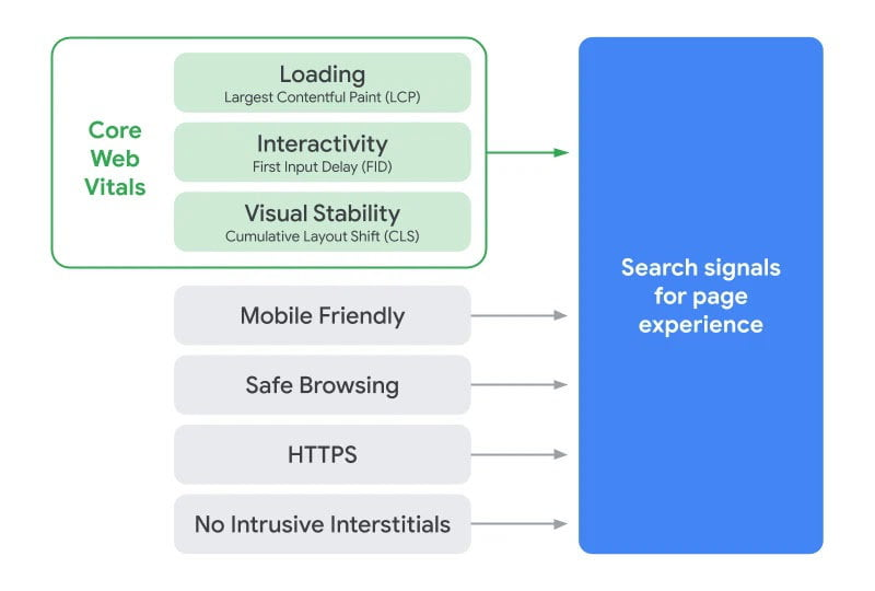 google core web vitals in page