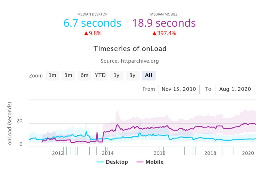 httparchive desktop vs mobile load time trend