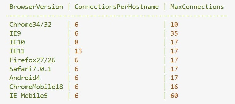 maximum parallel http connections in a browser