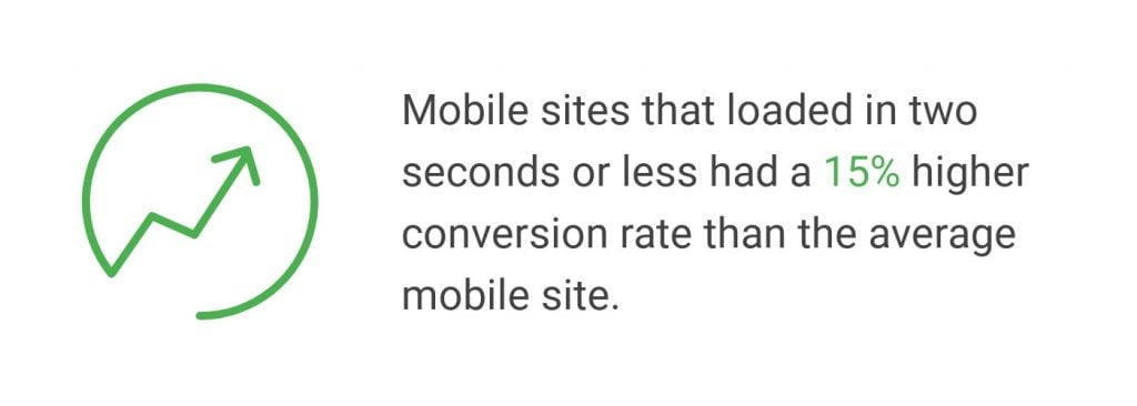 mobile conversion rate increase under two seconds load time