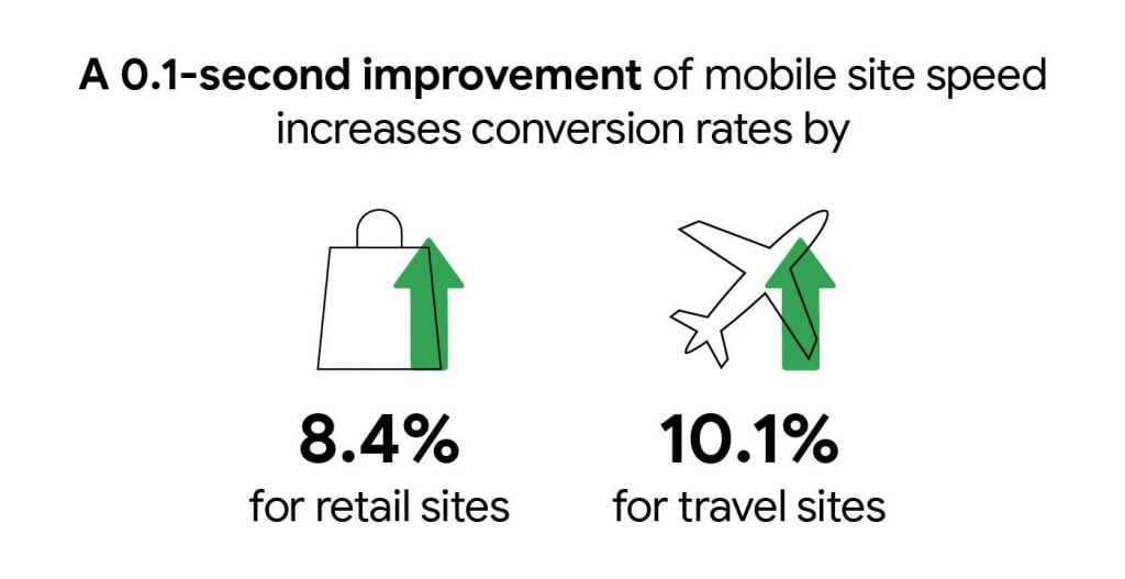 mobile conversion rate vs website speed