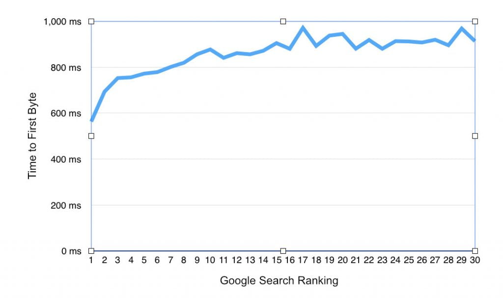 ttfb vs google search ranking